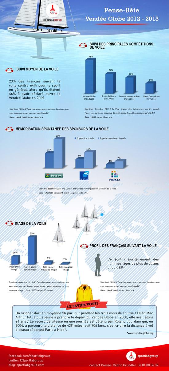 Pense-bête Vendée Globe 2012-2013 [infographie]