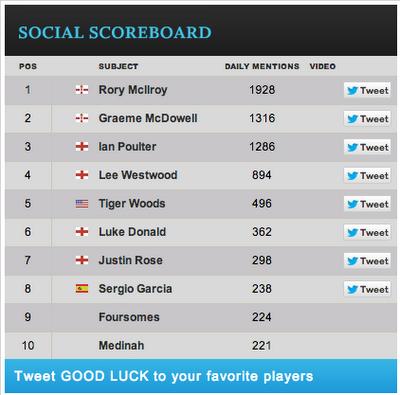 Social Scoreboard